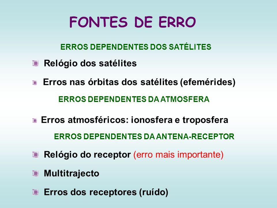 FONTES DE ERRO Relógio dos satélites Erros nas órbitas dos satélites (efemérides) Erros atmosféricos: ionosfera e troposfera Relógio do receptor (erro