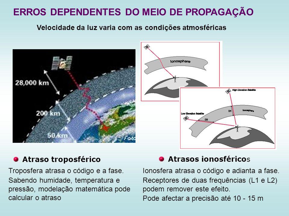 ERROS DEPENDENTES DO MEIO DE PROPAGAÇÃO Ionosfera atrasa o código e adianta a fase. Receptores de duas frequências (L1 e L2) podem remover este efeito
