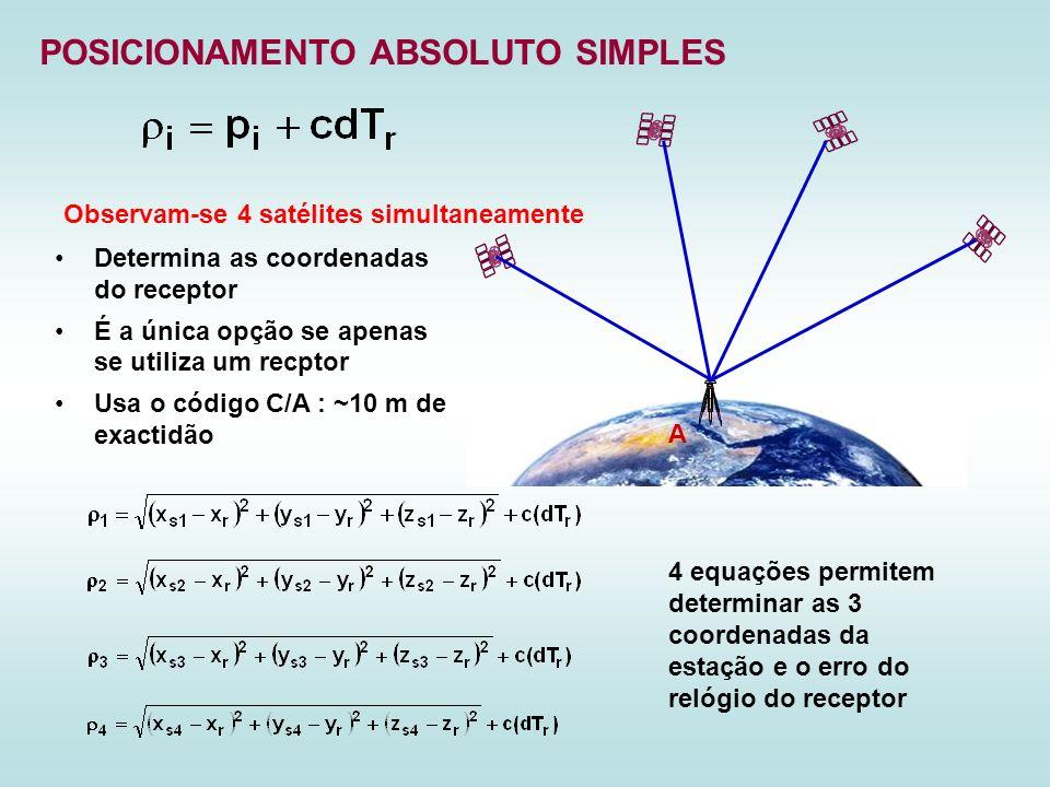 POSICIONAMENTO ABSOLUTO SIMPLES Determina as coordenadas do receptor É a única opção se apenas se utiliza um recptor Usa o código C/A : ~10 m de exact