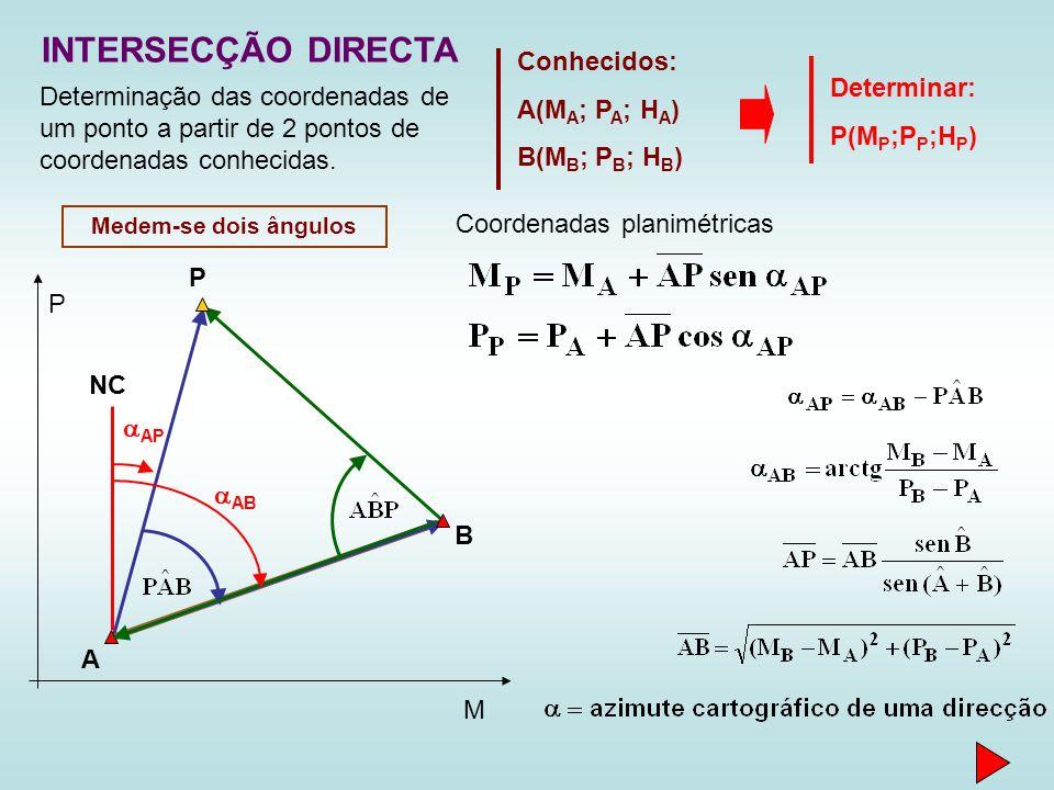 INTERSECÇÃO DIRECTA A P B NC AP AB Coordenadas planimétricas Conhecidos: A(M A ; P A ; H A ) B(M B ; P B ; H B ) Determinar: P(M P ;P P ;H P ) M P Med