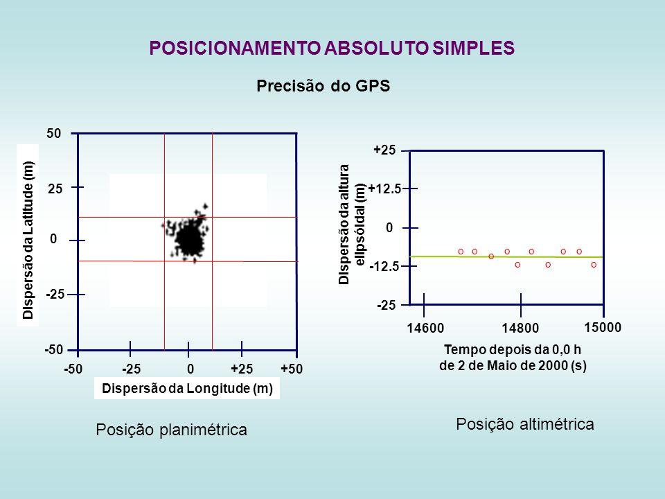 Precisão do GPS POSICIONAMENTO ABSOLUTO SIMPLES 1460014800 15000 Tempo depois da 0,0 h de 2 de Maio de 2000 (s) -25 0 -12.5 +25 +12.5 Dispersão da alt