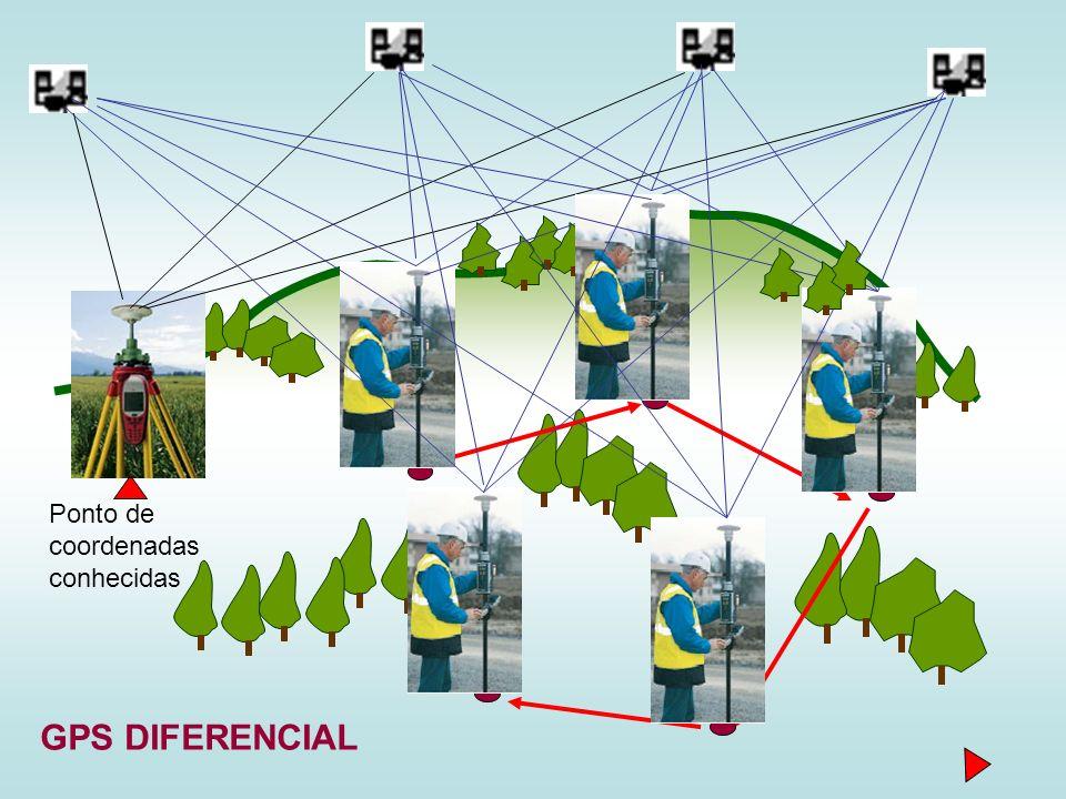 GPS DIFERENCIAL Ponto de coordenadas conhecidas