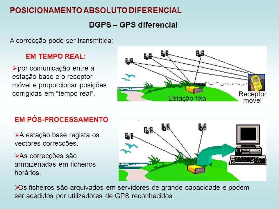 POSICIONAMENTO ABSOLUTO DIFERENCIAL DGPS – GPS diferencial EM TEMPO REAL: por comunicação entre a estação base e o receptor móvel e proporcionar posiç