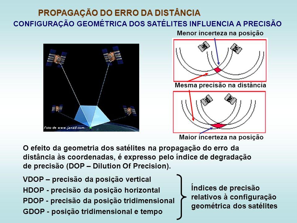 CONFIGURAÇÃO GEOMÉTRICA DOS SATÉLITES INFLUENCIA A PRECISÃO PROPAGAÇÃO DO ERRO DA DISTÂNCIA O efeito da geometria dos satélites na propagação do erro