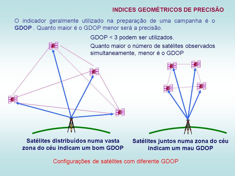 Satélites distribuídos numa vasta zona do céu indicam um bom GDOP Configurações de satélites com diferente GDOP INDICES GEOMÉTRICOS DE PRECISÃO O indi