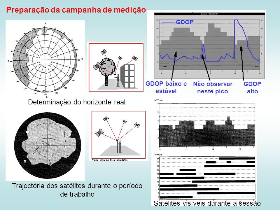 Determinação do horizonte real Trajectória dos satélites durante o período de trabalho Satélites visíveis durante a sessão GDOP GDOP baixo e estável G