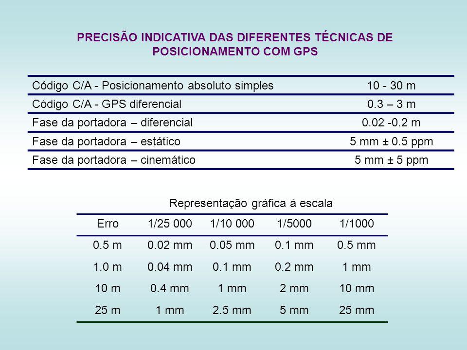 Erro1/25 0001/10 0001/50001/1000 0.5 m0.02 mm0.05 mm0.1 mm0.5 mm 1.0 m0.04 mm0.1 mm0.2 mm1 mm 10 m0.4 mm1 mm2 mm10 mm 25 m1 mm2.5 mm5 mm25 mm Represen