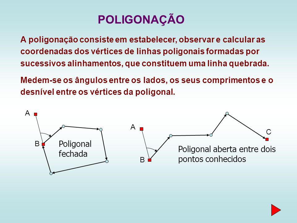 POLIGONAÇÃO A poligonação consiste em estabelecer, observar e calcular as coordenadas dos vértices de linhas poligonais formadas por sucessivos alinha