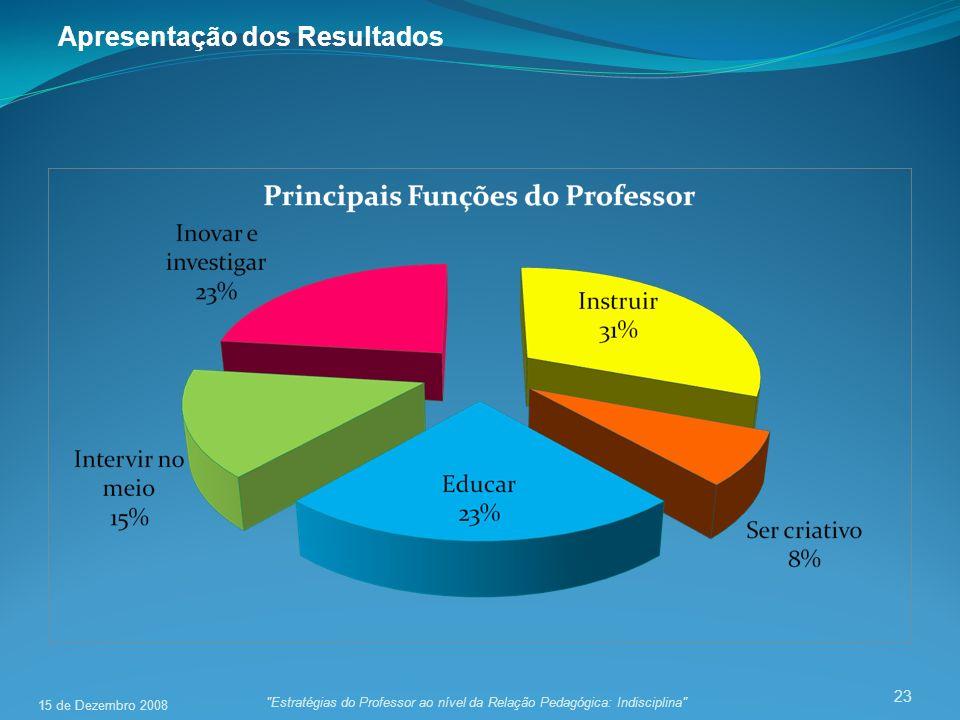 23 Apresentação dos Resultados Estratégias do Professor ao nível da Relação Pedagógica: Indisciplina 15 de Dezembro 2008