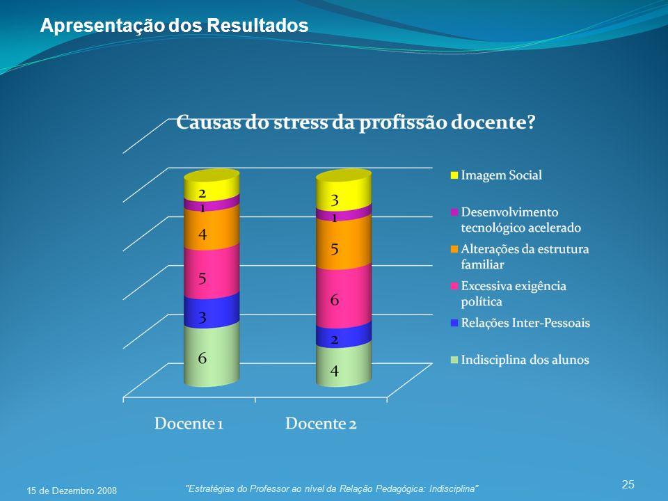 25 Estratégias do Professor ao nível da Relação Pedagógica: Indisciplina Apresentação dos Resultados 15 de Dezembro 2008