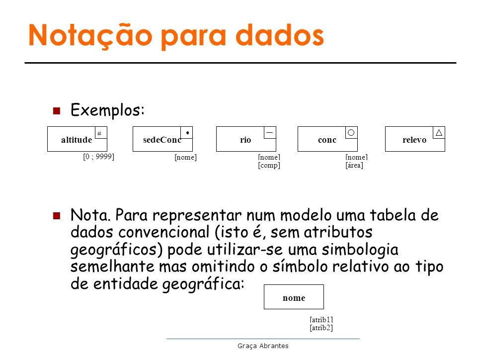 Graça Abrantes Notação para dados Exemplos: Nota. Para representar num modelo uma tabela de dados convencional (isto é, sem atributos geográficos) pod