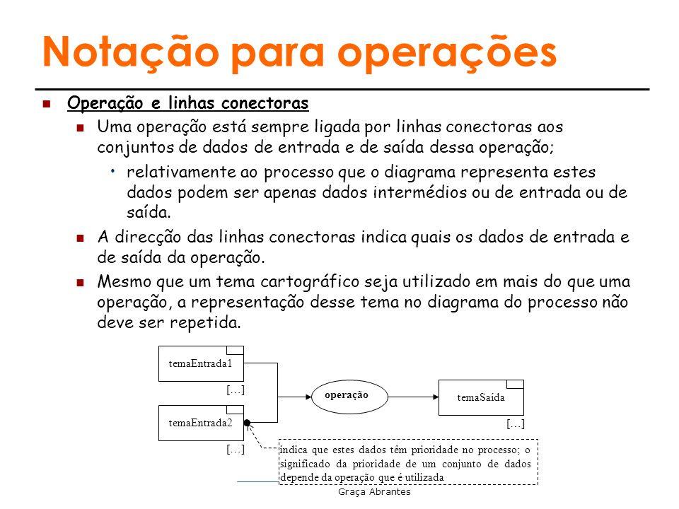 Graça Abrantes Notação para operações Operação e linhas conectoras Uma operação está sempre ligada por linhas conectoras aos conjuntos de dados de ent