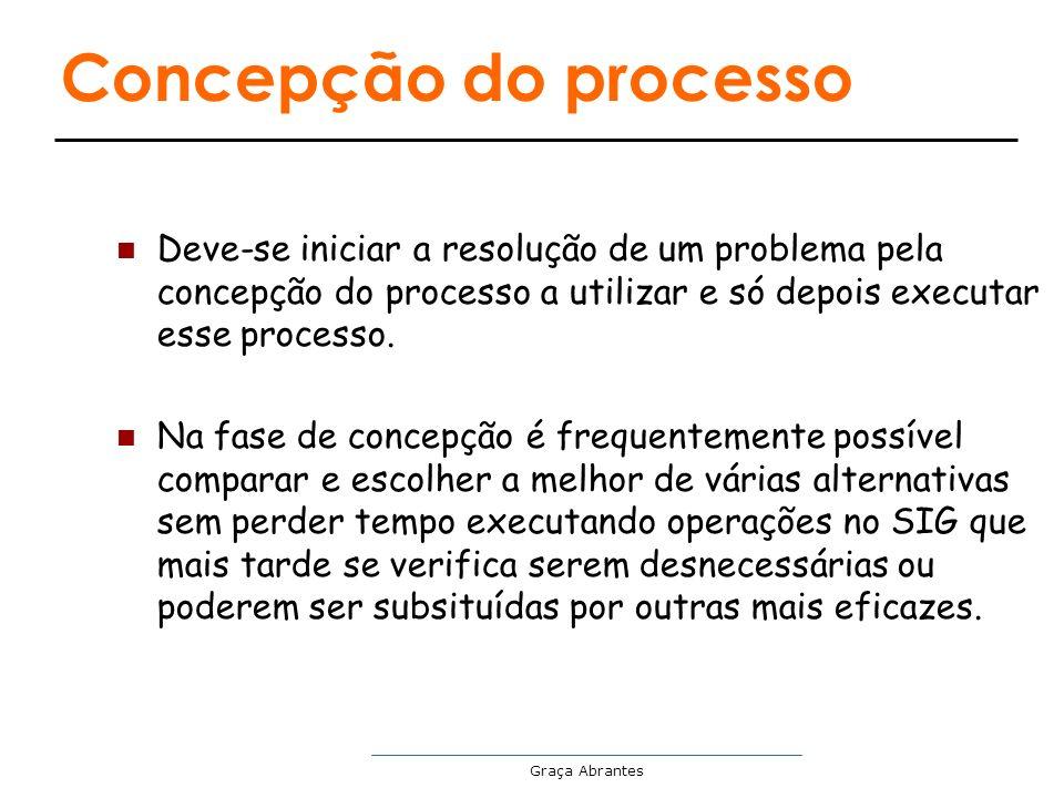 Graça Abrantes Concepção do processo Deve-se iniciar a resolução de um problema pela concepção do processo a utilizar e só depois executar esse proces