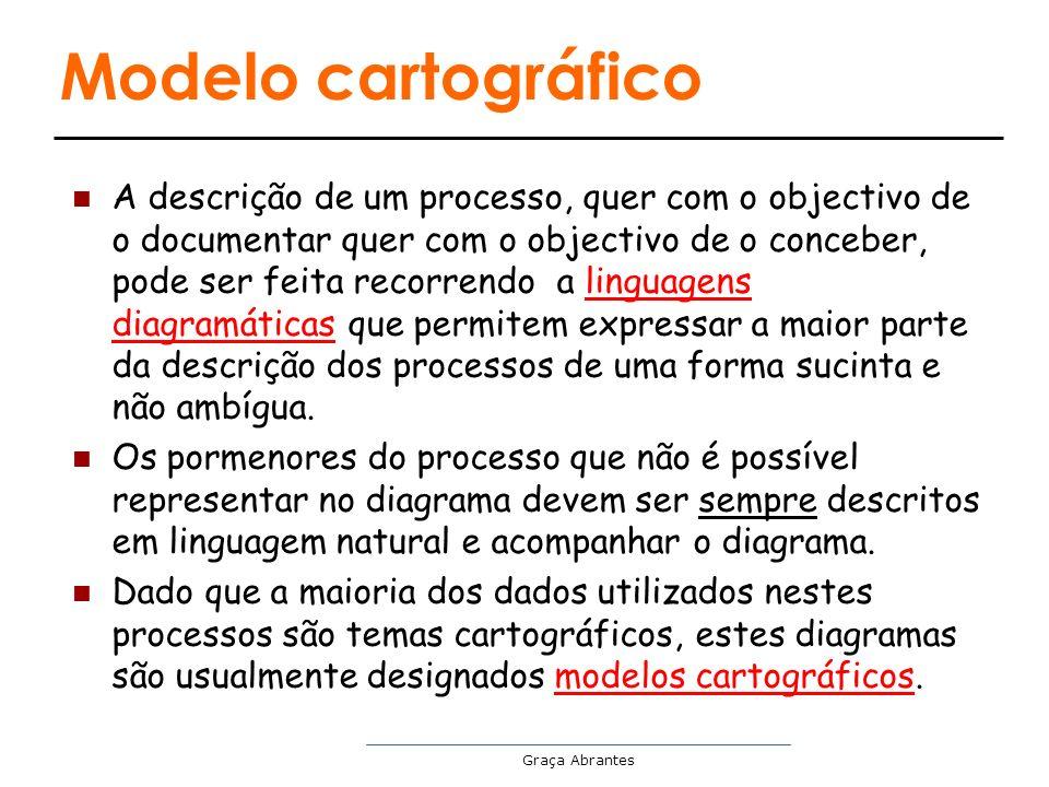 Graça Abrantes Modelo cartográfico A descrição de um processo, quer com o objectivo de o documentar quer com o objectivo de o conceber, pode ser feita