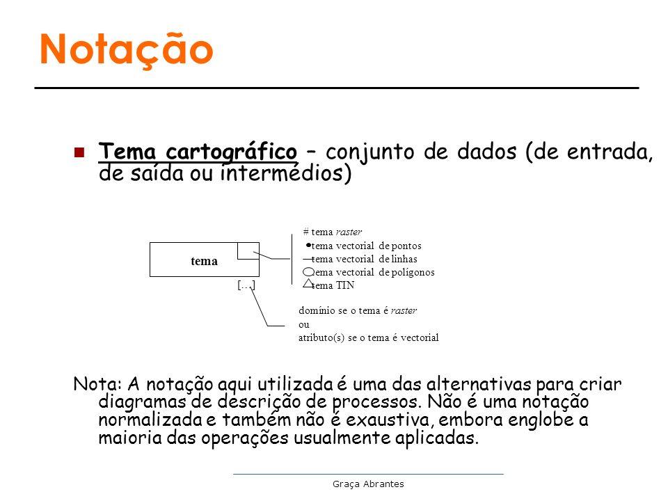 Graça Abrantes Notação Tema cartográfico – conjunto de dados (de entrada, de saída ou intermédios) Nota: A notação aqui utilizada é uma das alternativ