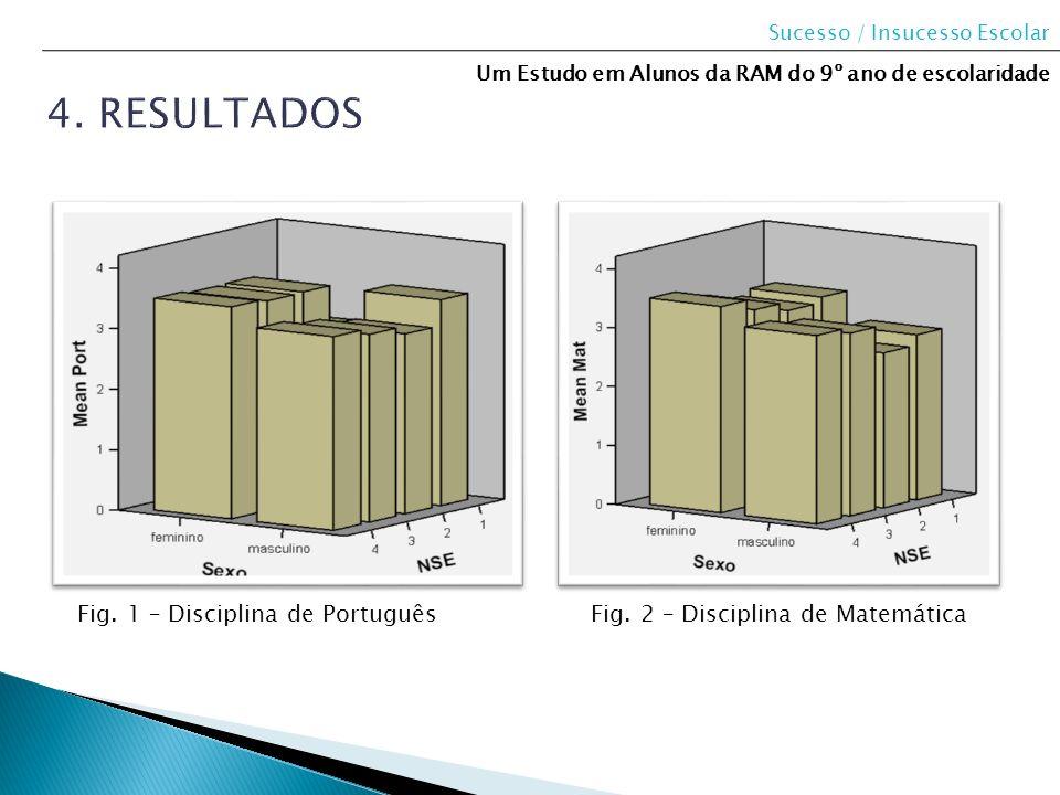 Sucesso / Insucesso Escolar Um Estudo em Alunos da RAM do 9º ano de escolaridade Fig. 1 – Disciplina de PortuguêsFig. 2 – Disciplina de Matemática