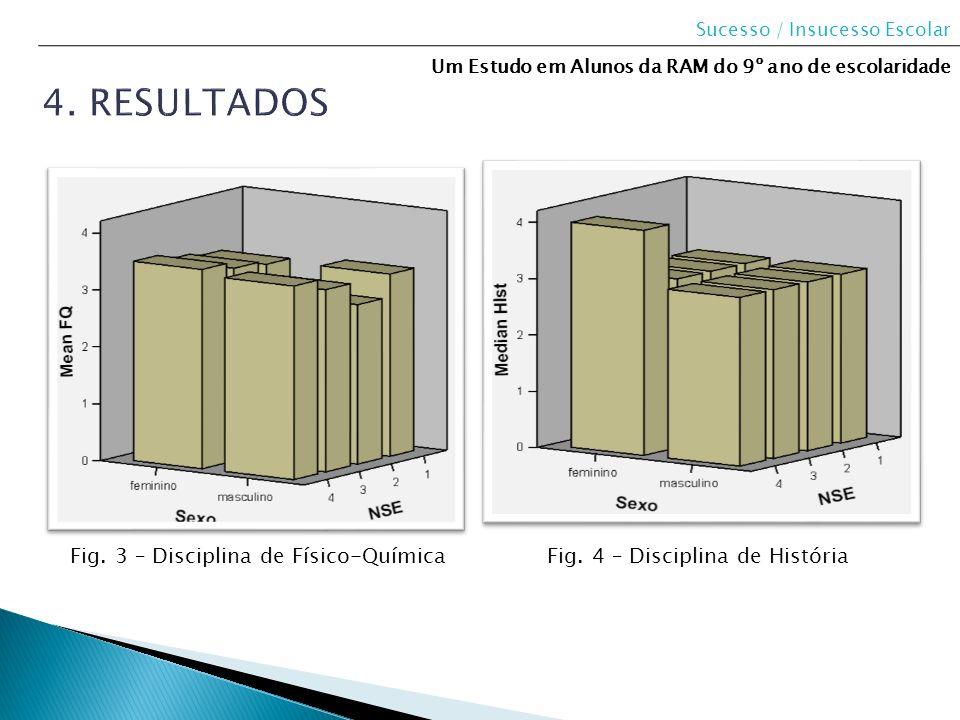 Sucesso / Insucesso Escolar Um Estudo em Alunos da RAM do 9º ano de escolaridade Fig. 3 – Disciplina de Físico-QuímicaFig. 4 – Disciplina de História