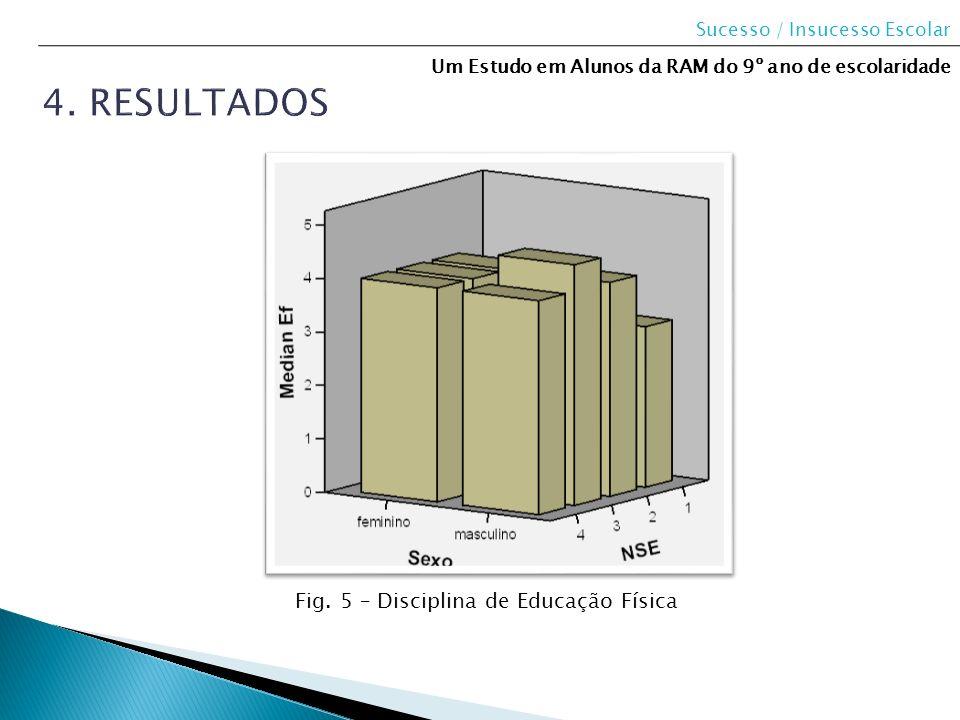Sucesso / Insucesso Escolar Um Estudo em Alunos da RAM do 9º ano de escolaridade Fig. 5 – Disciplina de Educação Física