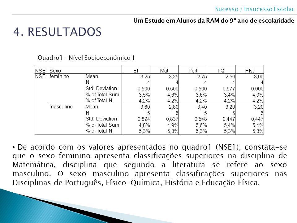 NSESexo EfMatPortFQHIst NSE1femininoMean 3,25 2,752,503,00 N 44444 Std. Deviation 0,500 0,5770,000 % of Total Sum 3,5%4,6%3,6%3,4%4,0% % of Total N 4,