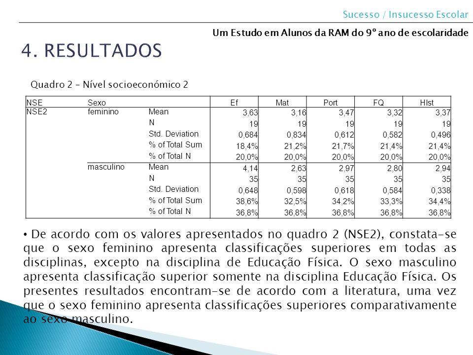 NSESexo EfMatPortFQHIst NSE2femininoMean 3,633,163,473,323,37 N 19 Std. Deviation 0,6840,8340,6120,5820,496 % of Total Sum 18,4%21,2%21,7%21,4% % of T