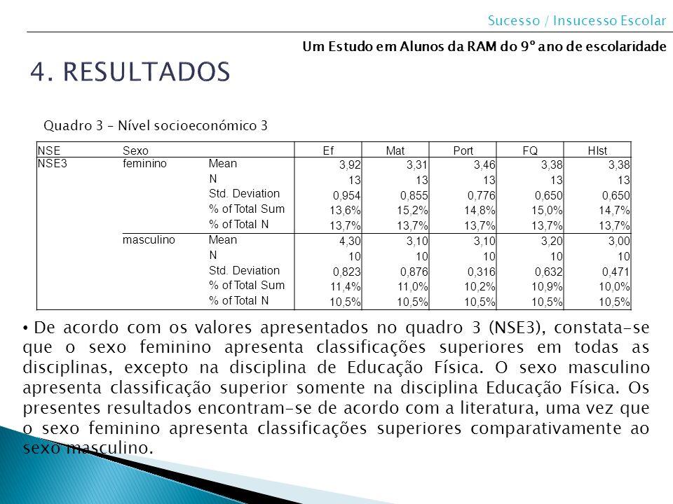 NSESexo EfMatPortFQHIst NSE3femininoMean 3,923,313,463,38 N 13 Std. Deviation 0,9540,8550,7760,650 % of Total Sum 13,6%15,2%14,8%15,0%14,7% % of Total