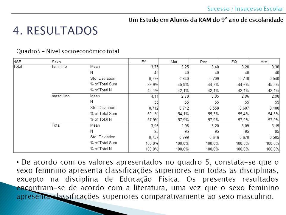 NSESexo EfMatPortFQHIst TotalfemininoMean 3,753,253,403,283,38 N 40 Std. Deviation 0,7760,8400,7090,7160,540 % of Total Sum 39,9%45,9%44,7%44,6%45,2%