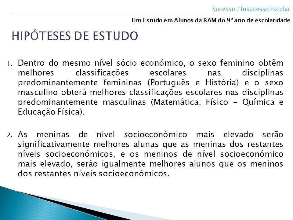 1. Dentro do mesmo nível sócio económico, o sexo feminino obtêm melhores classificações escolares nas disciplinas predominantemente femininas (Portugu