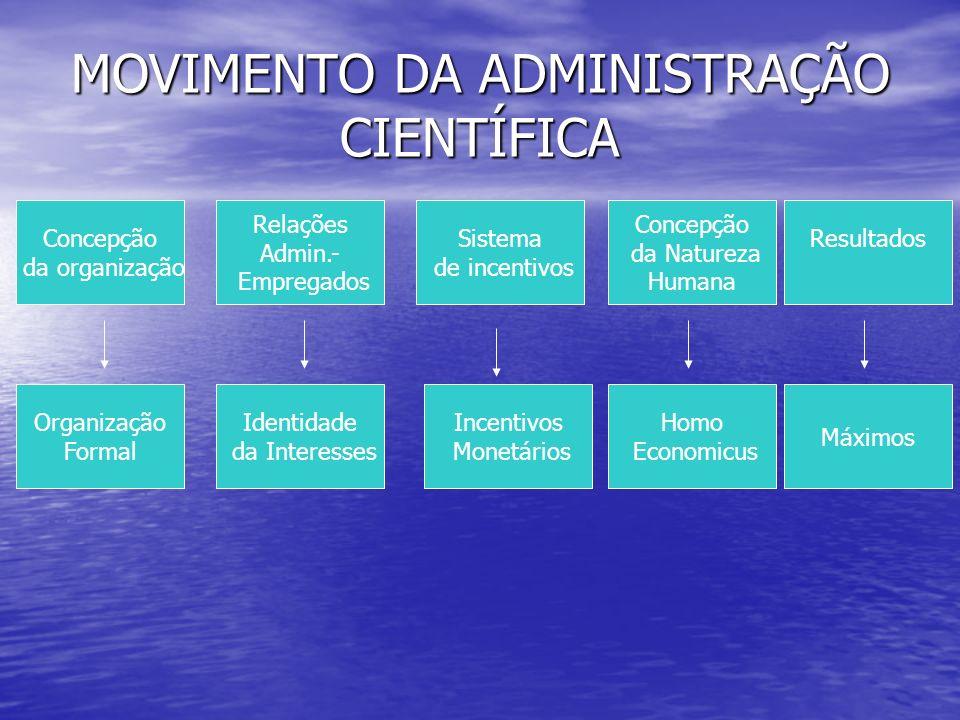 MOVIMENTO DA ADMINISTRAÇÃO CIENTÍFICA Concepção da organização Relações Admin.- Empregados Sistema de incentivos Concepção da Natureza Humana Resultad