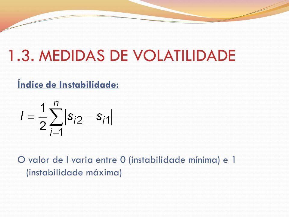 1.3. MEDIDAS DE VOLATILIDADE Índice de Instabilidade: O valor de I varia entre 0 (instabilidade mínima) e 1 (instabilidade máxima)