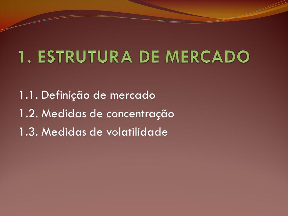 1.1. Definição de mercado 1.2. Medidas de concentração 1.3. Medidas de volatilidade