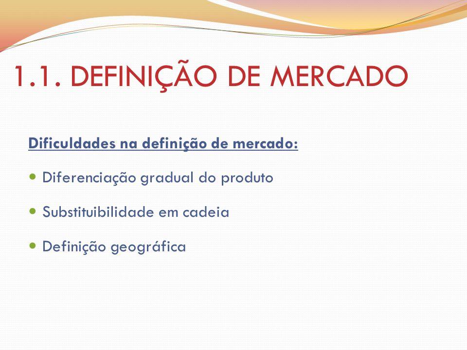 1.1. DEFINIÇÃO DE MERCADO Dificuldades na definição de mercado: Diferenciação gradual do produto Substituibilidade em cadeia Definição geográfica