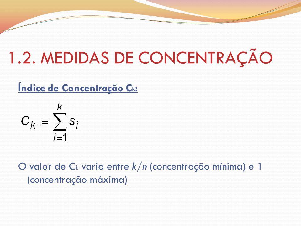 1.2. MEDIDAS DE CONCENTRAÇÃO Índice de Concentração C k : O valor de C k varia entre k/n (concentração mínima) e 1 (concentração máxima)