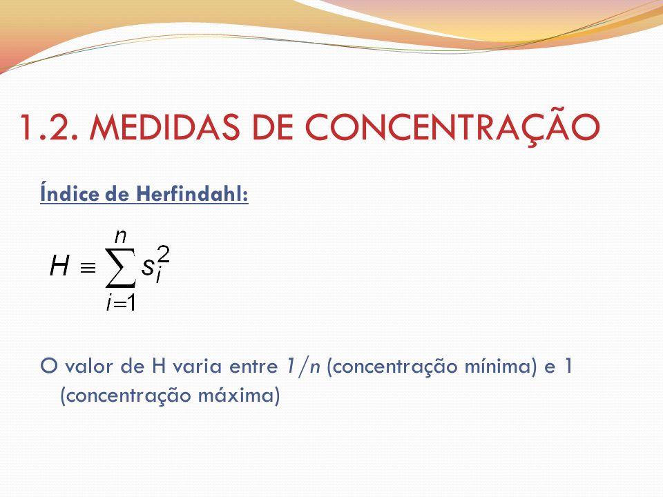 1.2. MEDIDAS DE CONCENTRAÇÃO Índice de Herfindahl: O valor de H varia entre 1/n (concentração mínima) e 1 (concentração máxima)