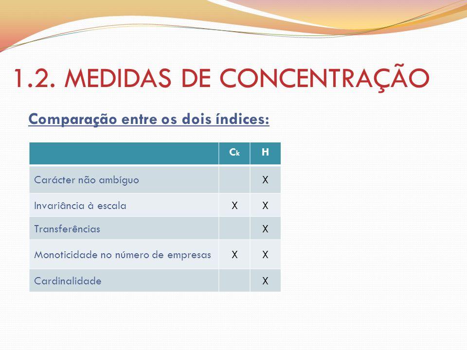 1.2. MEDIDAS DE CONCENTRAÇÃO Comparação entre os dois índices: CkCk H Carácter não ambíguoX Invariância à escalaXX TransferênciasX Monoticidade no núm