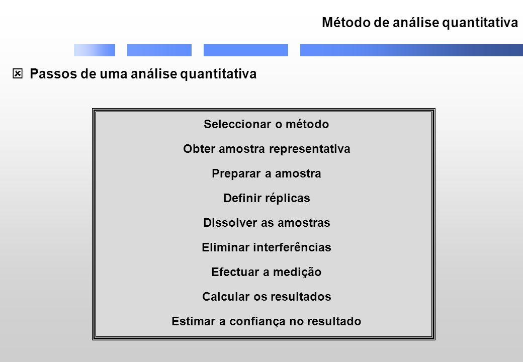 Método de análise quantitativa Passos de uma análise quantitativa Seleccionar o método Obter amostra representativa Preparar a amostra Definir réplicas Dissolver as amostras Eliminar interferências Efectuar a medição Calcular os resultados Estimar a confiança no resultado
