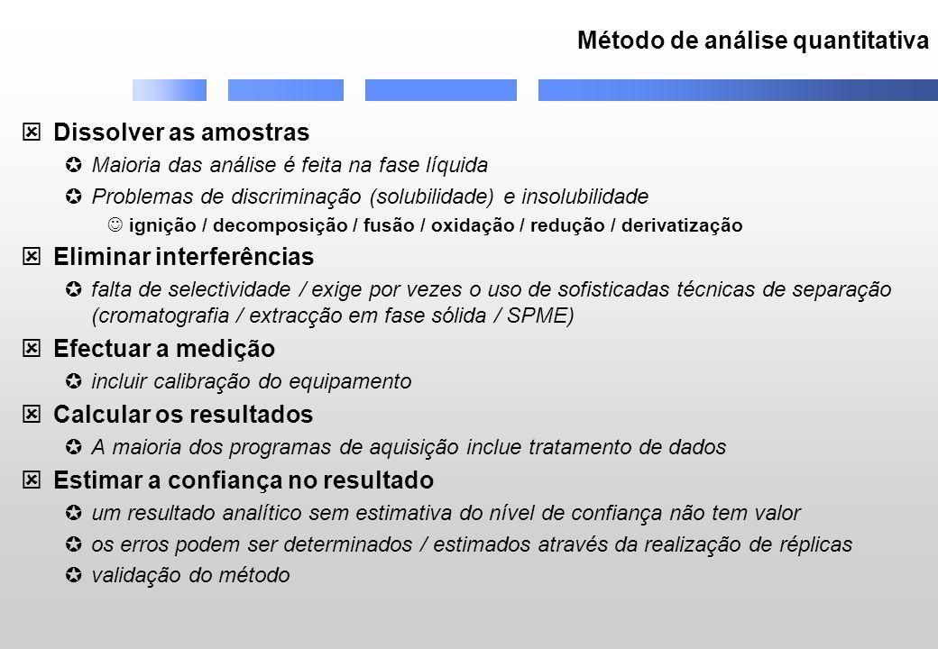 Método de análise quantitativa Dissolver as amostras Maioria das análise é feita na fase líquida Problemas de discriminação (solubilidade) e insolubil