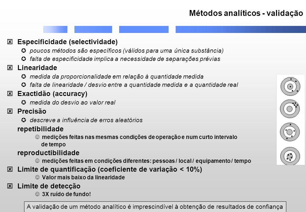 Métodos analíticos - validação Especificidade (selectividade) poucos métodos são específicos (válidos para uma única substância) falta de especificida