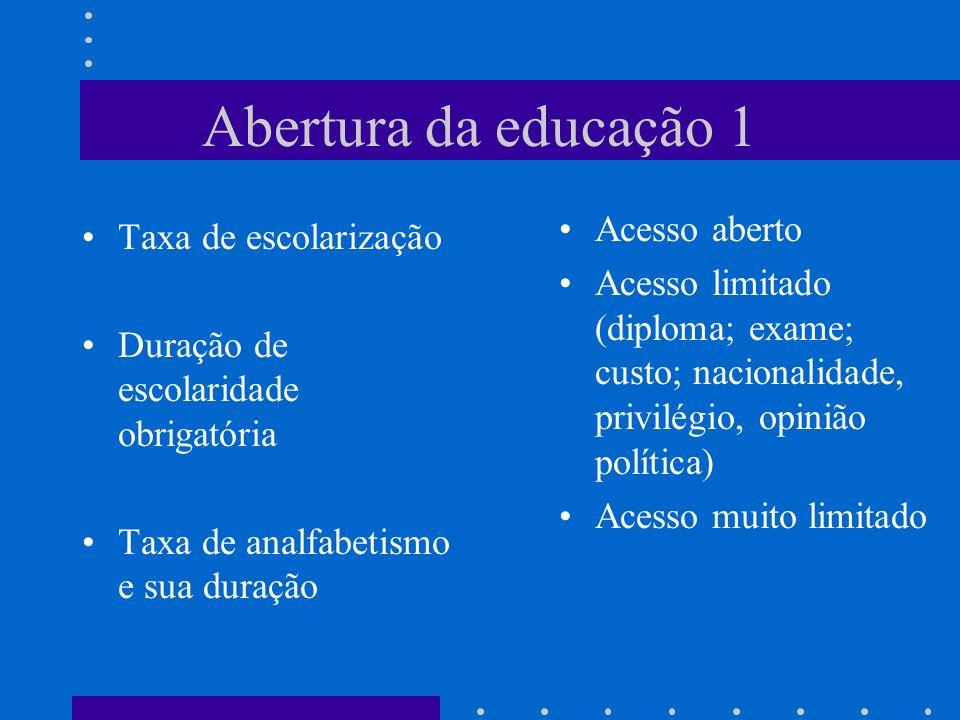 Abertura da educação 1 Taxa de escolarização Duração de escolaridade obrigatória Taxa de analfabetismo e sua duração Acesso aberto Acesso limitado (di
