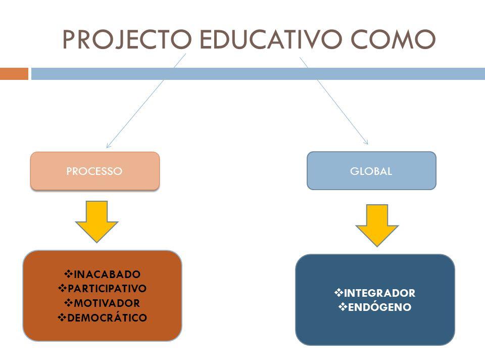 PROJECTO EDUCATIVO COMO PROCESSO GLOBAL INACABADO PARTICIPATIVO MOTIVADOR DEMOCRÁTICO INTEGRADOR ENDÓGENO