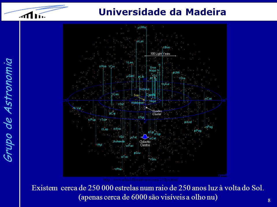 8 Grupo de Astronomia Universidade da Madeira Existem cerca de 250 000 estrelas num raio de 250 anos luz à volta do Sol.