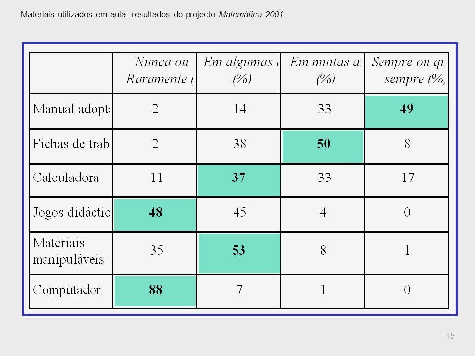 15 Materiais utilizados em aula: resultados do projecto Matemática 2001