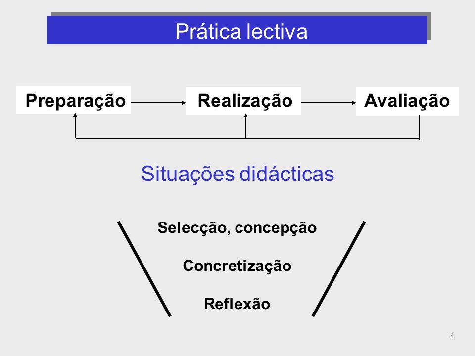 4 Prática lectiva (componentes, propósito de cada componente) Situações didácticas Preparação Realização Avaliação Selecção, concepção Concretização R