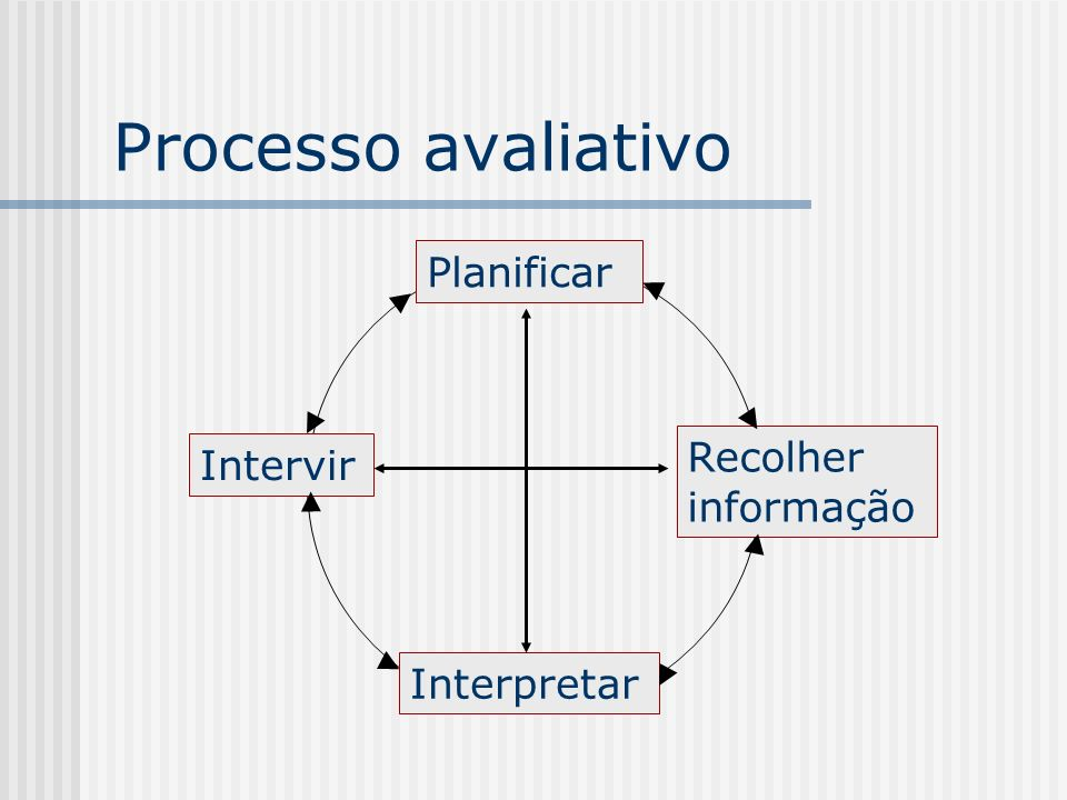 Processo avaliativo Planificar Interpretar Recolher informação Intervir