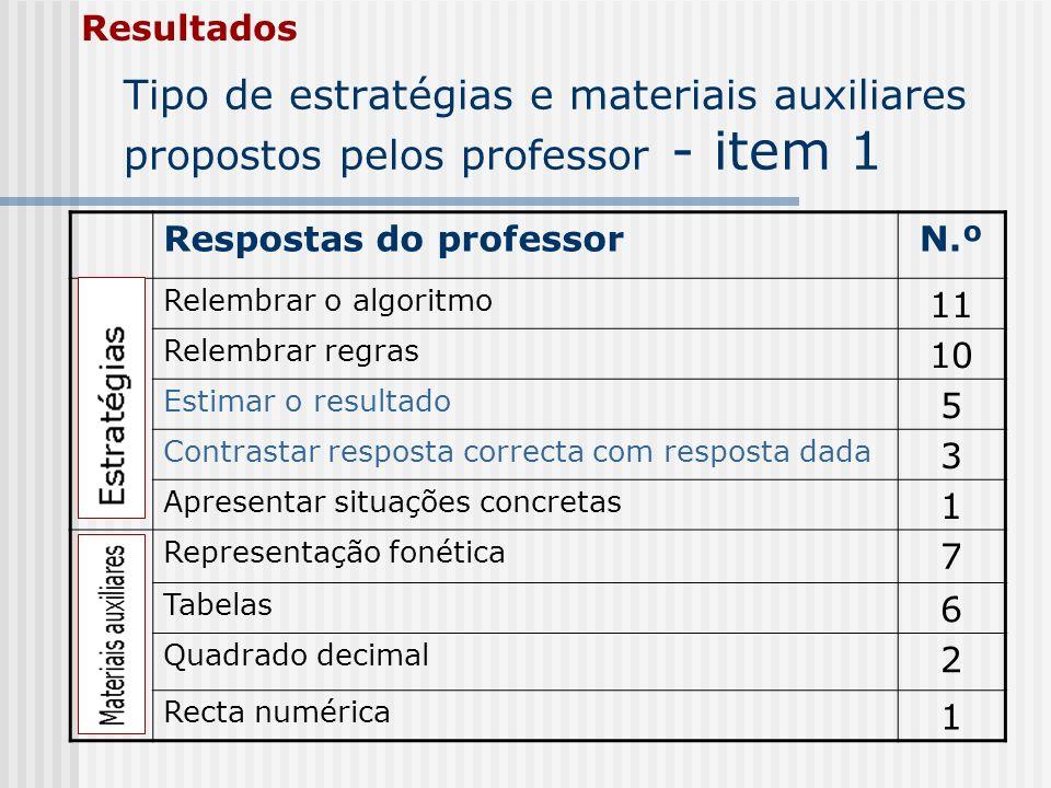 Tipo de estratégias e materiais auxiliares propostos pelos professor - item 1 Resultados Respostas do professorN.º Relembrar o algoritmo 11 Relembrar