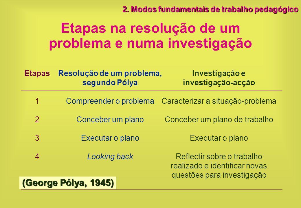 Etapas na resolução de um problema e numa investigação Etapas 1 2 3 4 Resolução de um problema, segundo Pólya Compreender o problema Conceber um plano