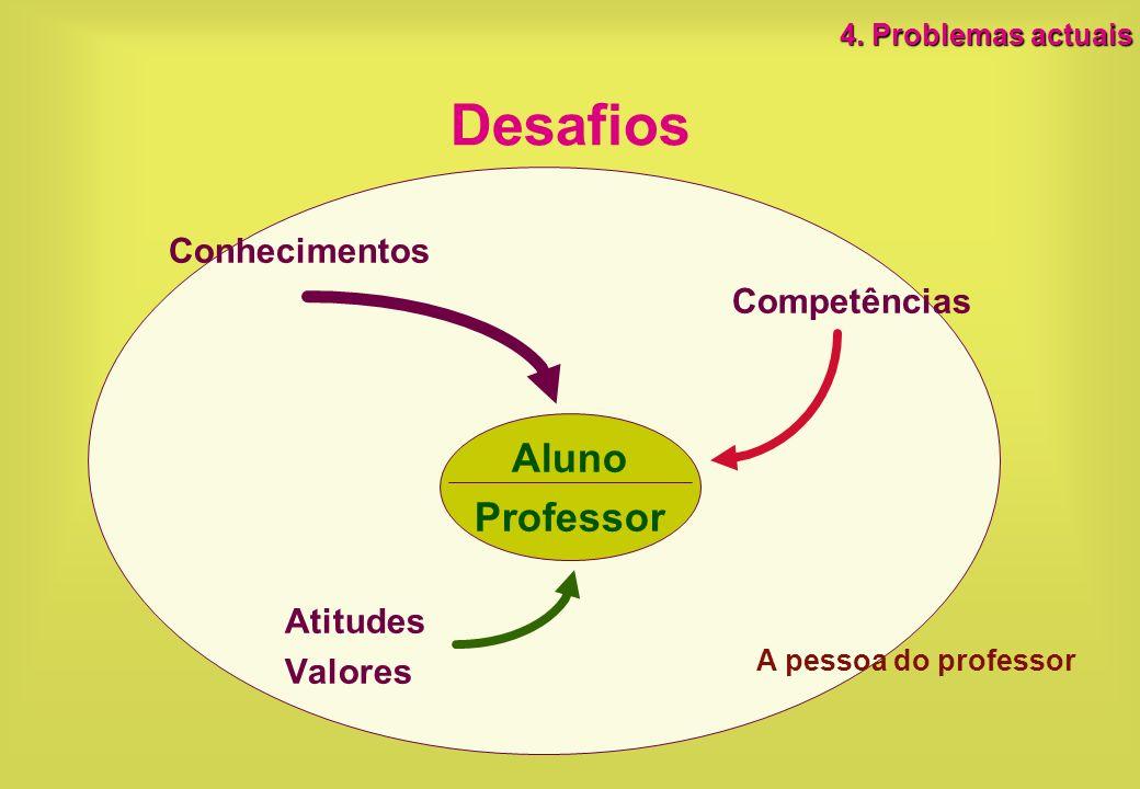 A pessoa do professor Desafios Conhecimentos Competências Aluno Professor Atitudes Valores 4. Problemas actuais