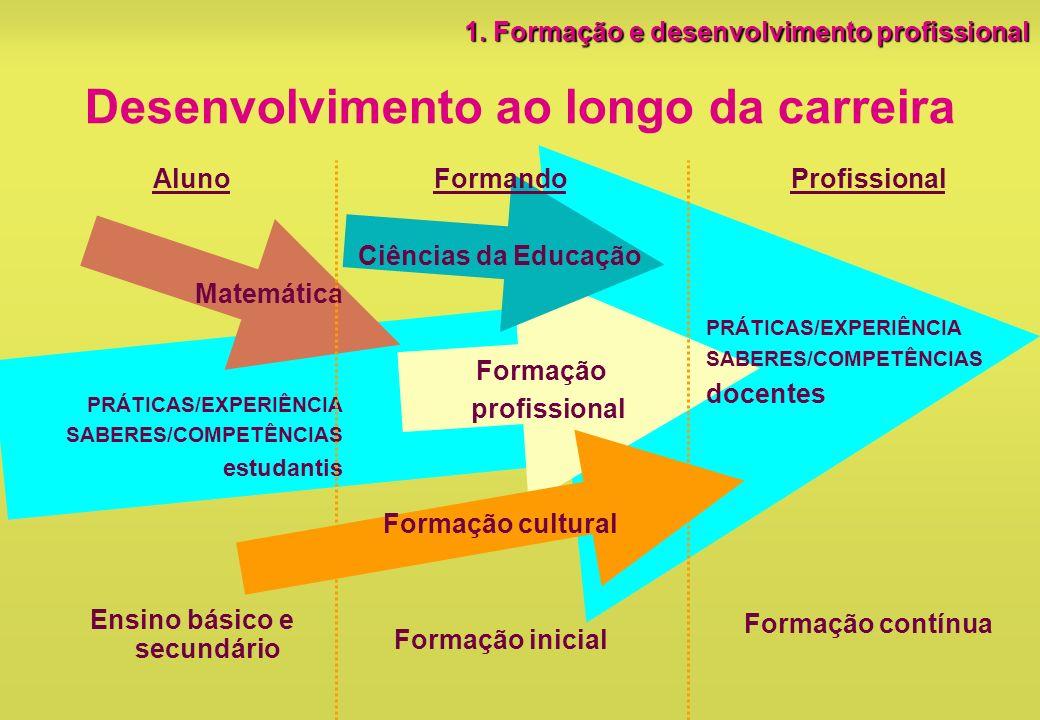 Desenvolvimento ao longo da carreira Aluno Matemática PRÁTICAS/EXPERIÊNCIA SABERES/COMPETÊNCIAS estudantis Ensino básico e secundário Profissional PRÁ