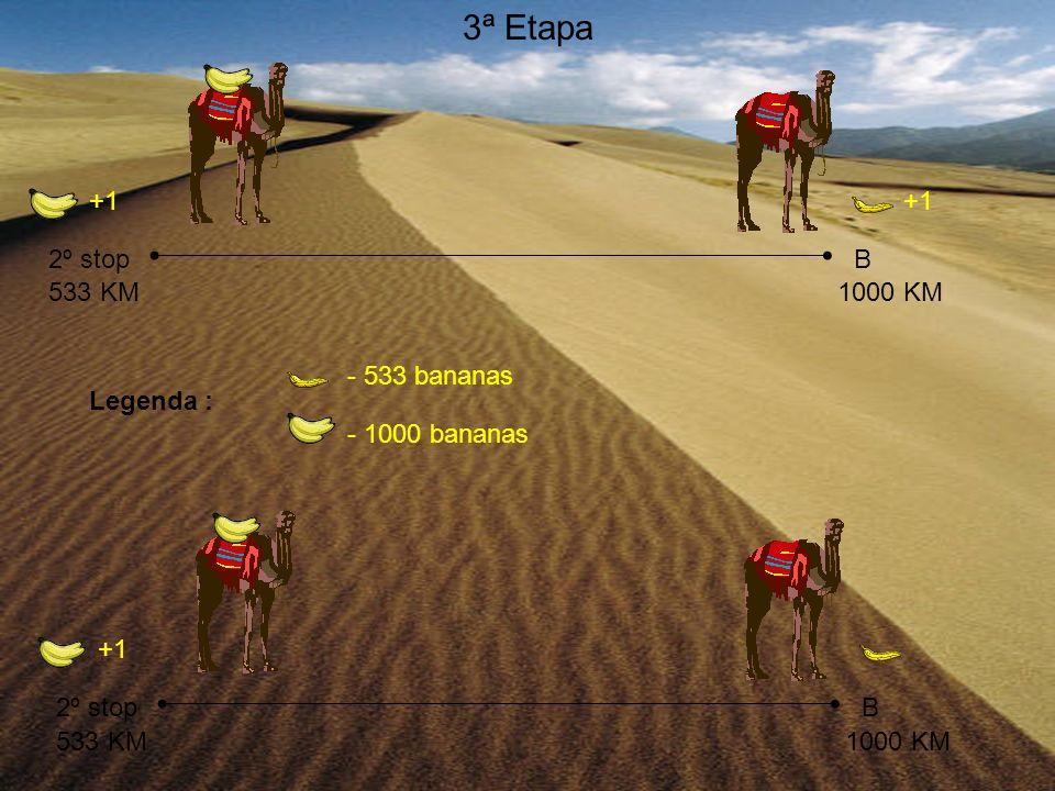 2º stop 3ª Etapa - 1000 bananas Legenda : - 533 bananas B 533 KM +1 1000 KM +1 2º stopB 533 KM1000 KM +1
