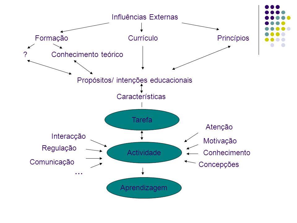 Influências Externas PrincípiosFormação Currículo Conhecimento teórico.