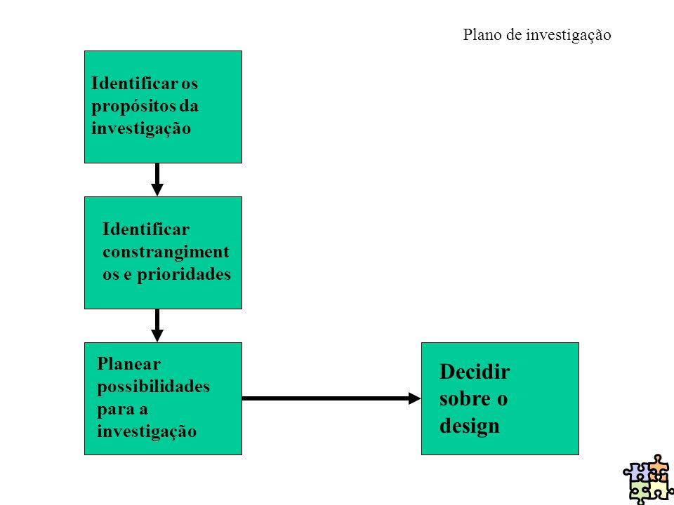 Plano de investigação Identificar os propósitos da investigação Identificar constrangiment os e prioridades Planear possibilidades para a investigação
